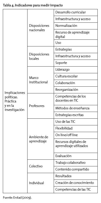 Propuesta para la medición del impacto de las TIC en la enseñanza ...