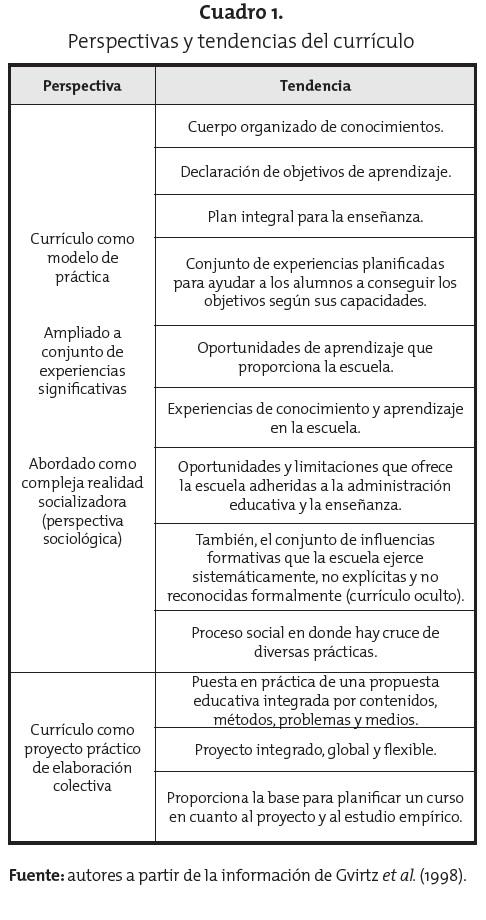 El currículo en la sociedad del conocimiento | Parada-Trujillo ...