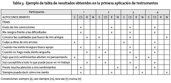 Resultados Grupo C Concacaf